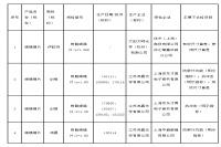 上海市质监局抽查眼镜镜片产品4批次不合格